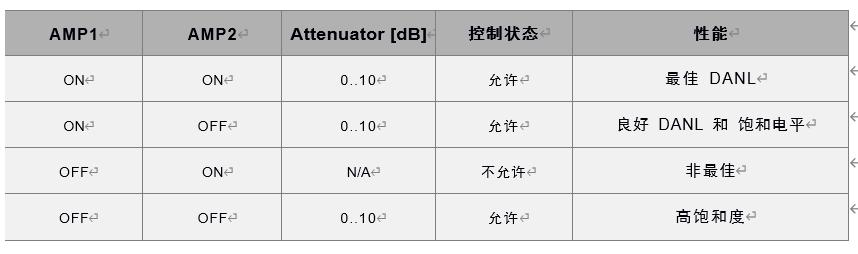 表1:R5500-418/-427允许的前端增益控制状态及其性能